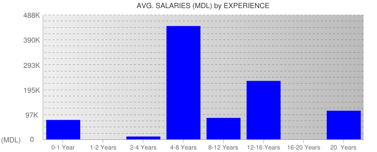 Average Salaryies By Experience For Moldova
