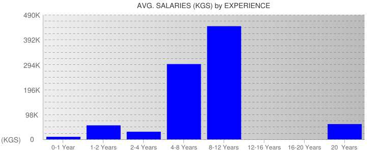 Average Salaryies By Experience For Kyrgyzstan