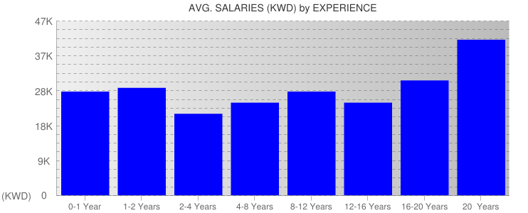Average Salaryies By Experience For Kuwait