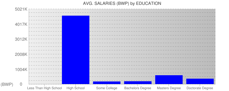 Average Salaryies By Education For Botswana