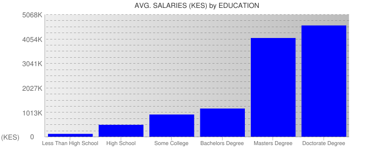 Average Salaryies By Education For Kenya