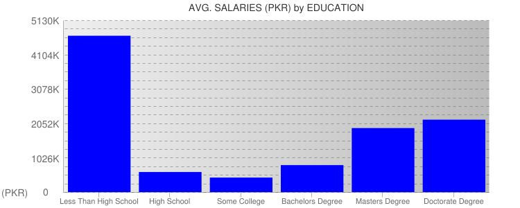 Average Salaryies By Education For Pakistan