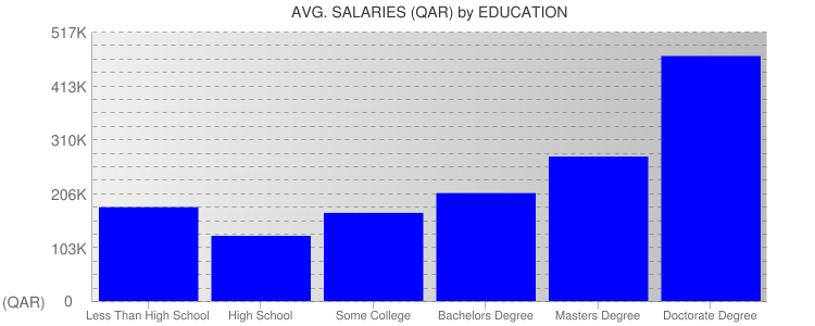 Average Salaryies By Education For Qatar