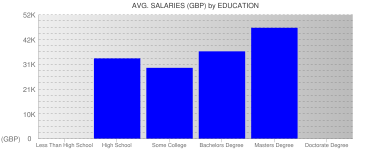 Average Salaryies By Education For Birmingham