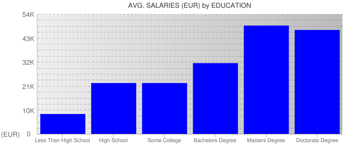 Average Salaryies By Education For Cyprus
