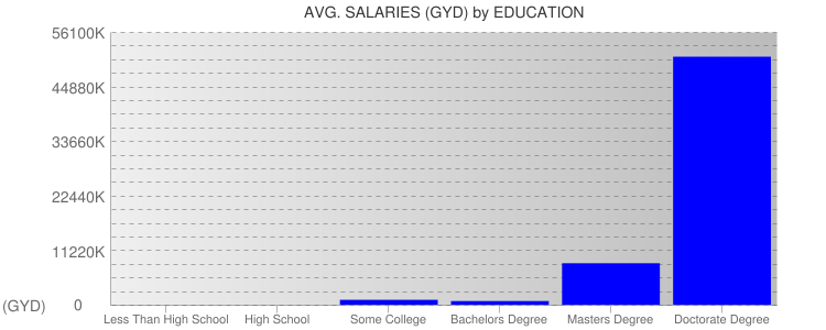 Average Salaryies By Education For Guyana