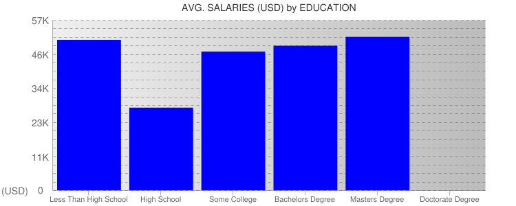 Average Salaryies By Education For South Dakota