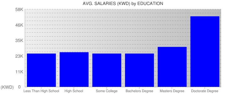 Average Salaryies By Education For Kuwait