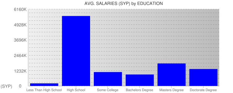 Average Salaryies By Education For Syria