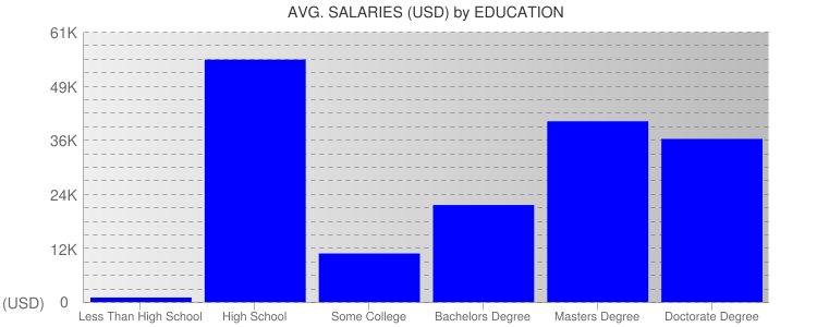 Average Salaryies By Education For Zimbabwe