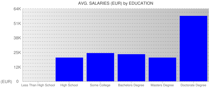 Average Salaryies By Education For Slovakia