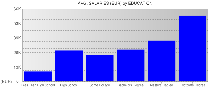 Average Salaryies By Education For Portugal