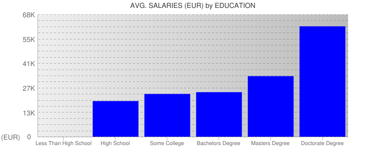 Average Salaryies By Education For Estonia