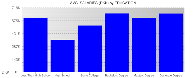 Average Salaryies By Education For Denmark