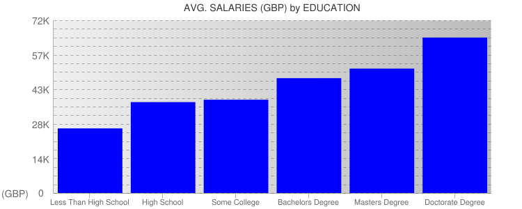 Average Salaryies By Education For United Kingdom