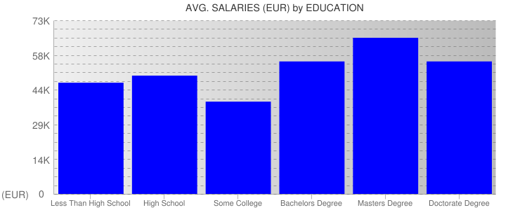 Average Salaryies By Education For Netherlands