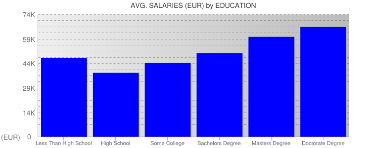 Average Salaryies By Education For France