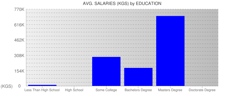 Average Salaryies By Education For Kyrgyzstan