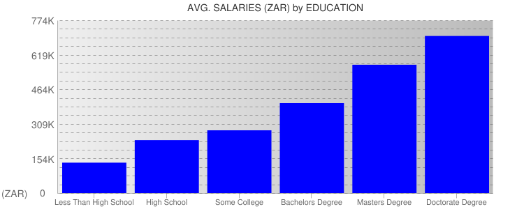 Average Salaryies By Education For South Africa