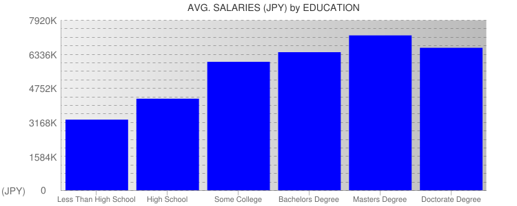 Average Salaryies By Education For Japan