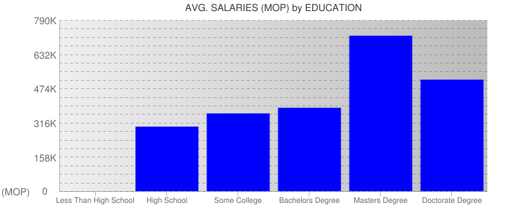 Average Salaryies By Education For Macau