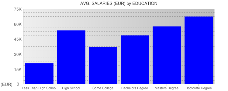 Average Salaryies By Education For Austria