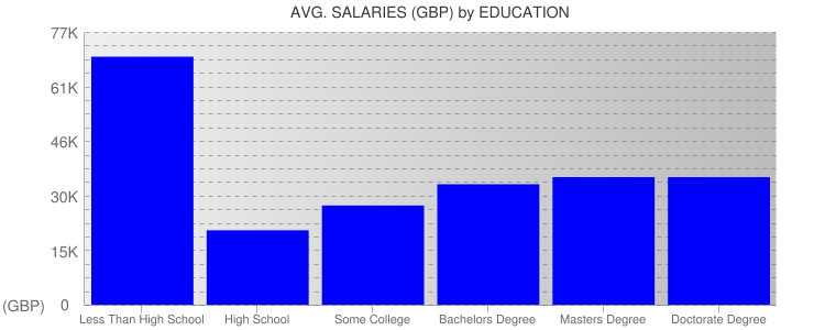 Average Salaryies By Education For Belfast