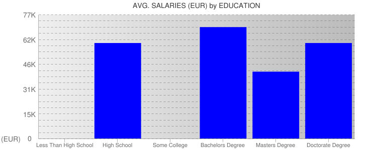 Average Salaryies By Education For Monaco