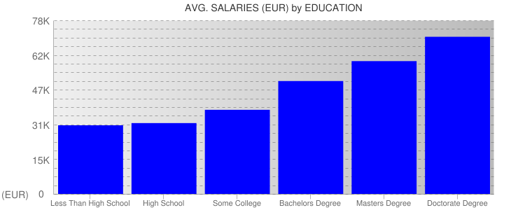 Average Salaryies By Education For Belgium