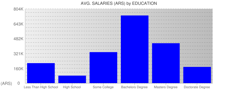Average Salaryies By Education For Argentina