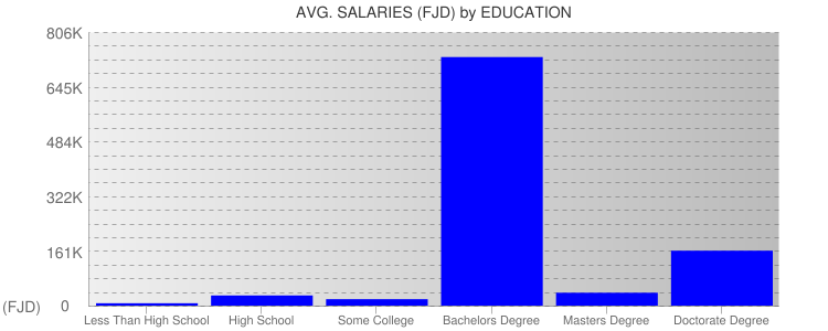 Average Salaryies By Education For Fiji