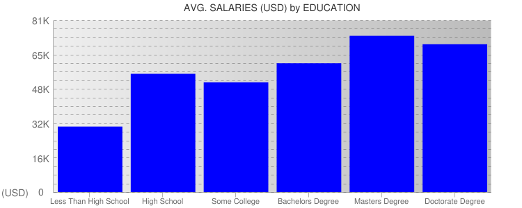 Average Salaryies By Education For Kansas City