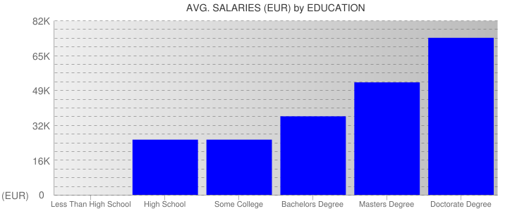 Average Salaryies By Education For Spain