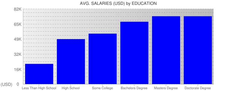 Average Salaryies By Education For Milwaukee