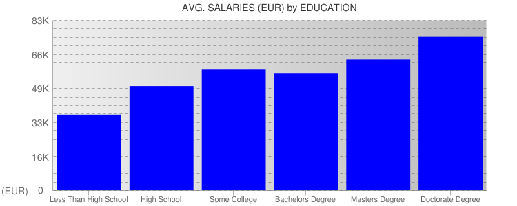 Average Salaryies By Education For Germany