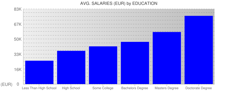 Average Salaryies By Education For Ireland