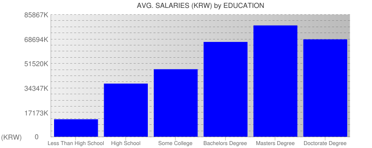 Average Salaryies By Education For South Korea