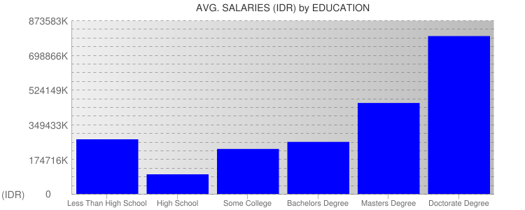 Average Salaryies By Education For Indonesia