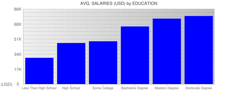Average Salaryies By Education For Indianapolis