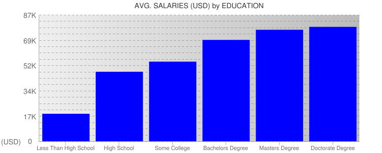 Average Salaryies By Education For Wisconsin