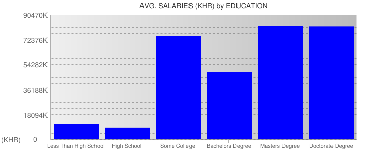Average Salaryies By Education For Cambodia