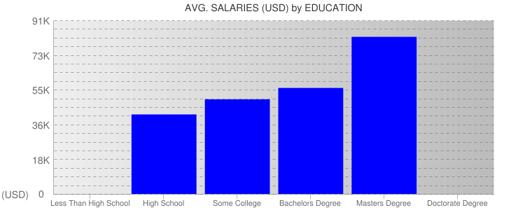 Average Salaryies By Education For Portland, Maine