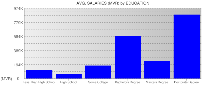 Average Salaryies By Education For Maldives
