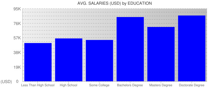 Average Salaryies By Education For Cleveland