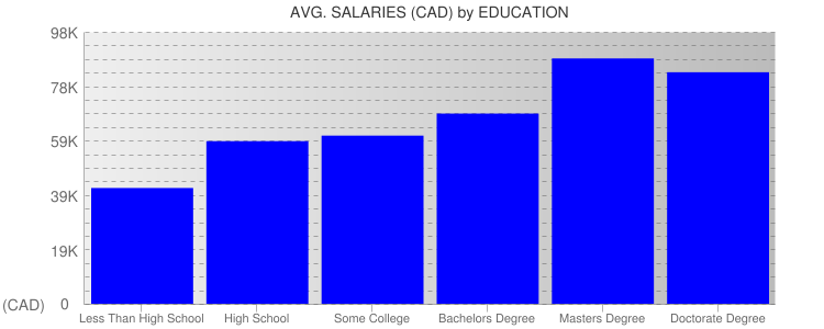 Average Salaryies By Education For Vancouver