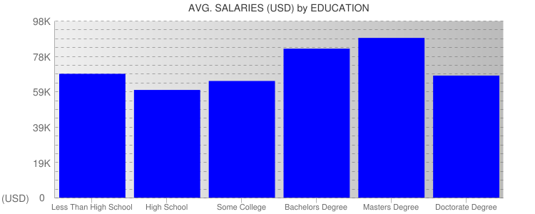 Average Salaryies By Education For Denver