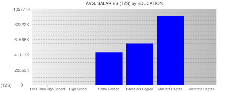 Average Salaryies By Education For Tanzania
