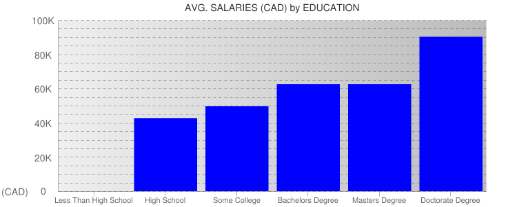 Average Salaryies By Education For Halifax