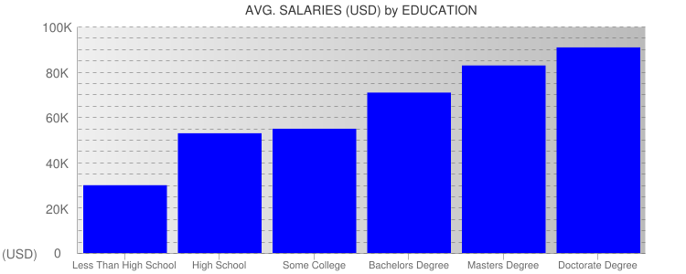 Average Salaryies By Education For Missouri