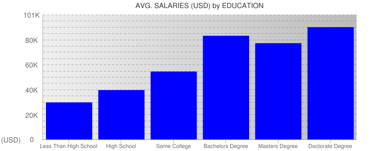 Average Salaryies By Education For Charlotte